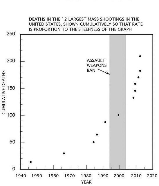 medium mass shootings
